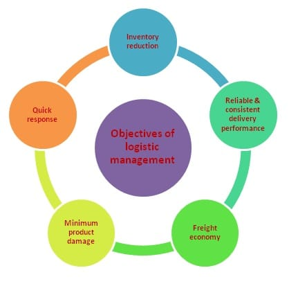 objectives of logistics management