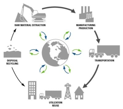 cycle view of supply chain